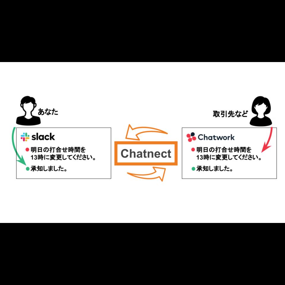 こんなチャット連携アプリが欲しかった!SlackだけでChatworkのやり取りもできる!?『Chatnect』(チャットネクト)が提供する価値とは
