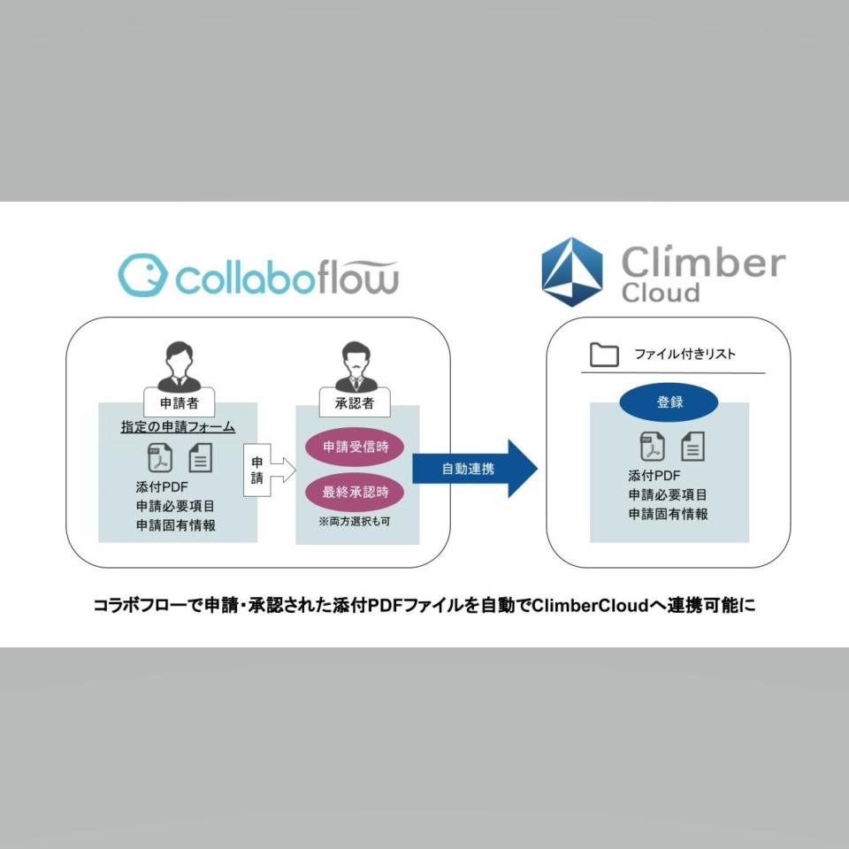 「電子帳簿保存法とは?」電子帳簿保存法にも対応しているClimberCloudとコラボフローが連携!『コラボフロー for ClimberCloud』が提供する価値とは